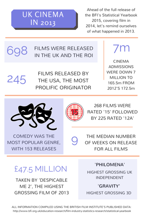 UK cinema