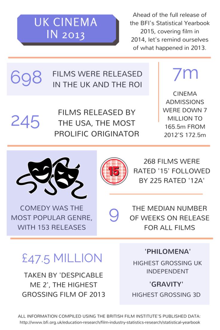 UK cinema